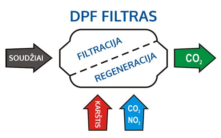 Kaip veikia dpf filtras iliustracija. (Soudžiai, karštis, filtracija, regenracija co2)